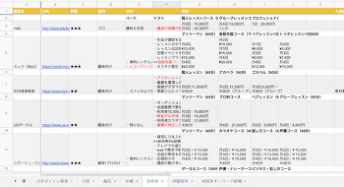 吉祥寺でおすすめのボイトレ教室TOP3!